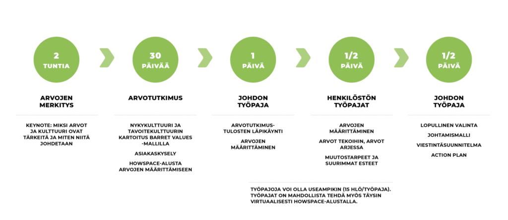 Hyvä yrityskulttuuri: kulttuurimuotoilun prosessi.