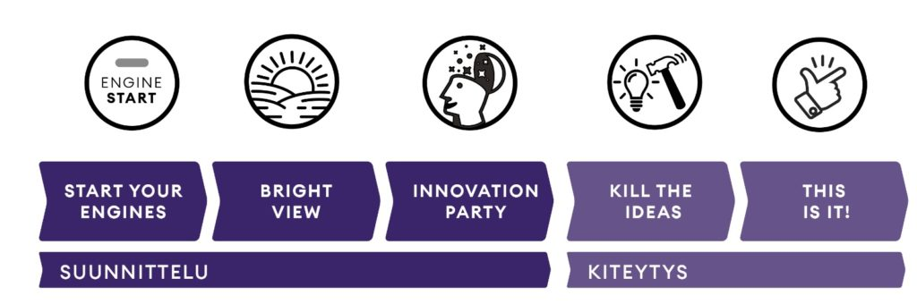 Eezy Flow Strategiaprosessilla strategia kuntoon viidellä vaiheella.